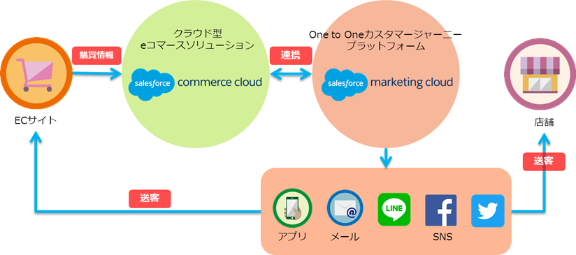 「Marketing Cloud」と「Commerce Cloud」連携のイメージ