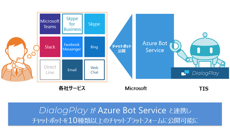 「Azure Bot Service」を通じた『DialogPlay』の公開イメージ