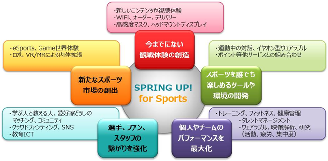 『SPRING UP! for Sports』の募集テーマ