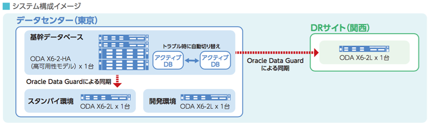 「Oracle Database Appliance」を活用した新DB基盤の構成
